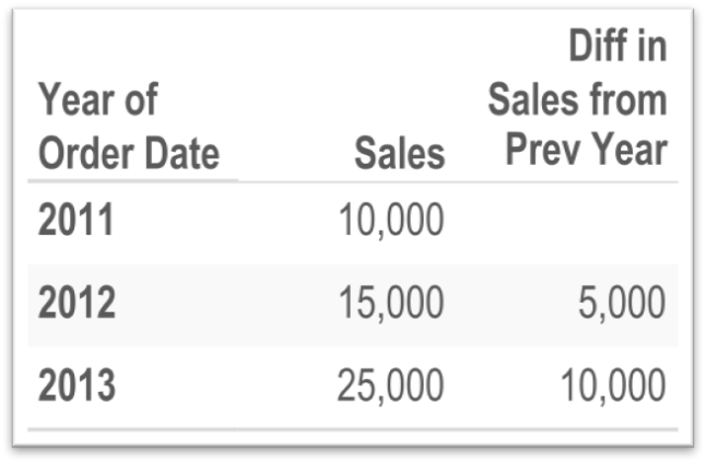 1.2.2 Sales Report Answer.png