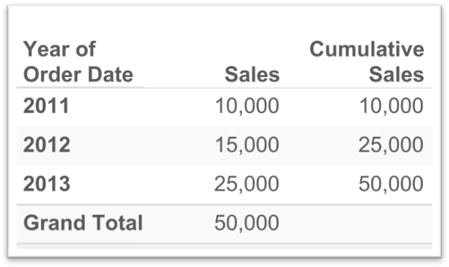 1-3-1-cumulative-sales-report-answer