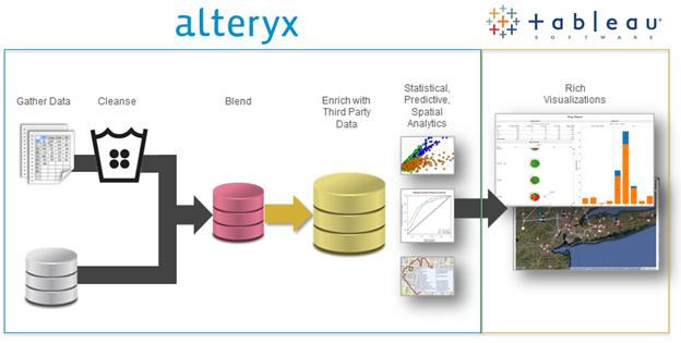 A Tableau Power User's Journey as an Alteryx Newbie – TableauPro